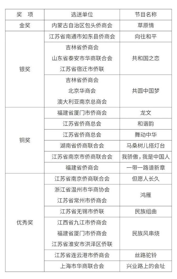 全国侨商社会组织系统庆祝中...